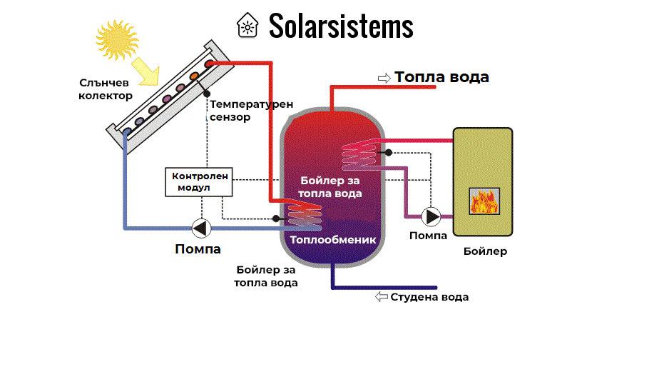 Схема за отопление със слънчеви колектори